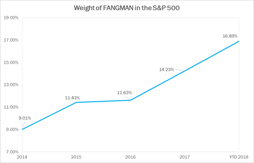 Exhibit A - Weight of FANGMAN in the S&P 500